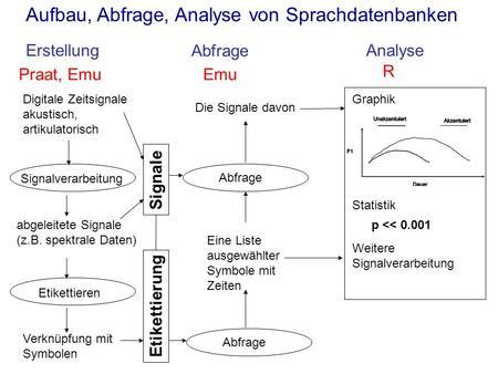 Aufbau, Abfrage, Analyse von Sprachdatenbanken ErstellungAnalyse Abfrage Digitale Zeitsignale akustisch, artikulatorisch Etikettieren Verknüpfung mit Symbolen.