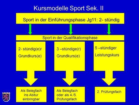 Kursmodelle Sport Sek. II Sport in der Einführungsphase Jg11: 2- stündig 2- stündig(e)r Grundkurs(e) 5 –stündiger Leistungskurs 3 –stündige(r) Grundkurs(e)