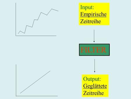FILTER Input: Empirische Zeitreihe Output: Geglättete Zeitreihe.