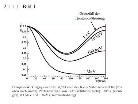 2.1.1.1. Bild 1 1 eV Grenzfall der Thomson-Streuung 10 keV 100 keV 1 MeV.
