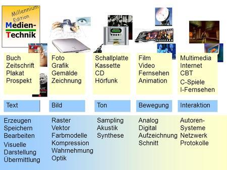 Medien- Technik Millennium Edition Buch Zeitschrift Plakat Prospekt Schallplatte Kassette CD Hörfunk Film Video Fernsehen Animation Multimedia Internet.